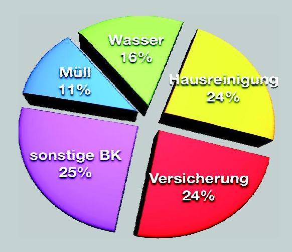 Mvö Präsentiert Den Betriebskostenspiegel 2011 Bauherrenhilfeorg